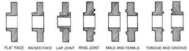 phân loại mặt bích theo bề mặt